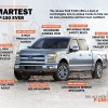 New Features Make 2015's Model The Smartest Ford F-150 Ever