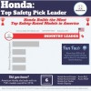 Honda Boasts Most Top Safety-Rated Vehicles Built in U.S.