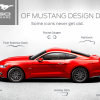 Revisit 50 Years of Mustang Design DNA