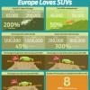 Shocking: Survey Suggests Millennials Love SUVs