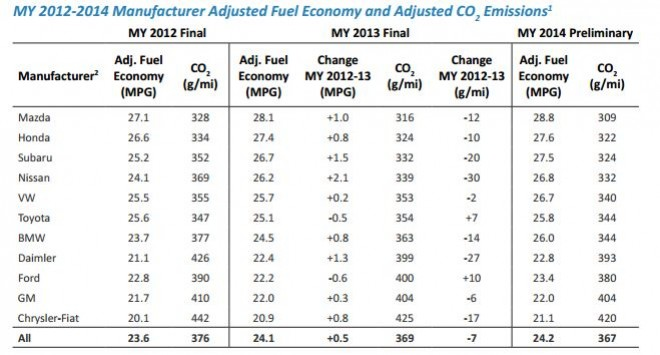 epa best fuel economy ratings 2014 chart the news wheel. Black Bedroom Furniture Sets. Home Design Ideas