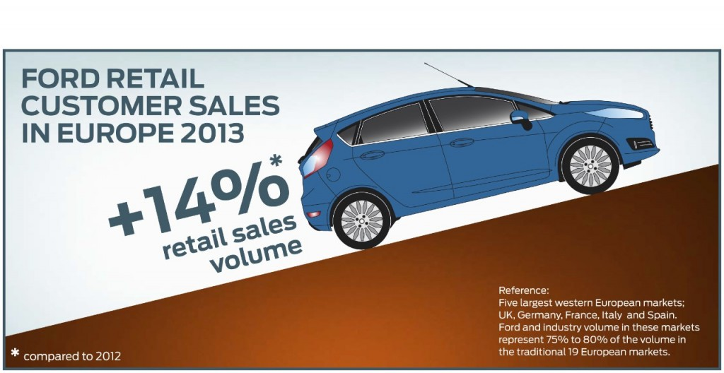 Ford Europe 2013 Sales