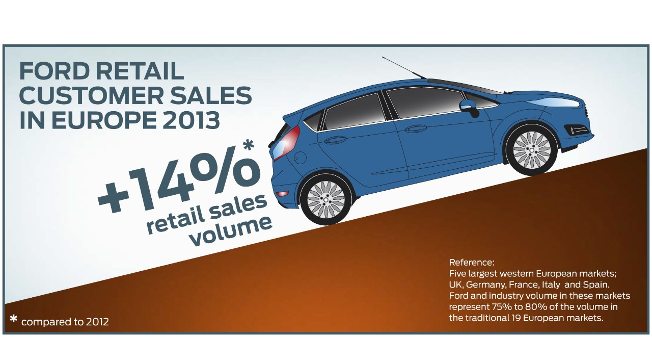 ford europe 2013 sales market share increase over 2012. Cars Review. Best American Auto & Cars Review