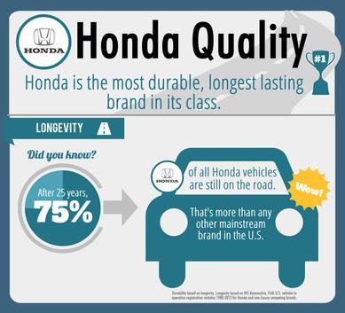 Honda Most Durable