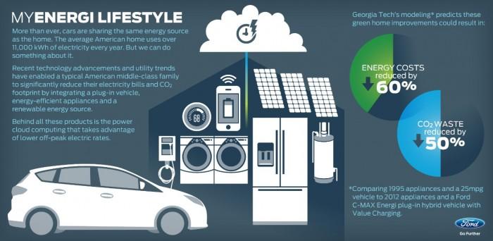 MyEnergi Lifestyle 2.0