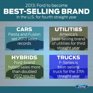 Ford: best-selling car brand