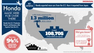 U.S.-Made Hondas