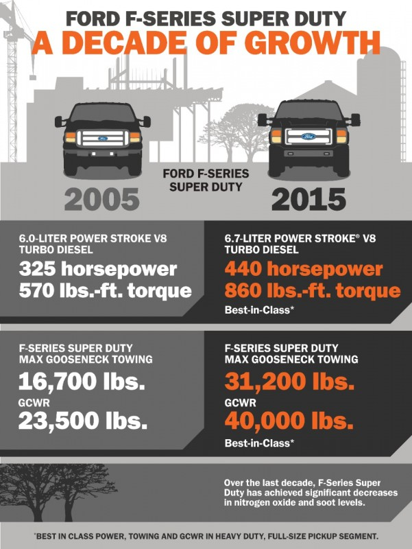 F-Series Super Duty Comparisons: 10 Years of Growth