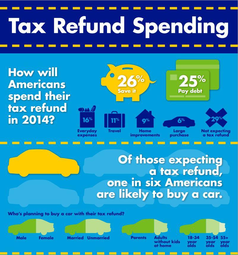 Tax Return toward Car