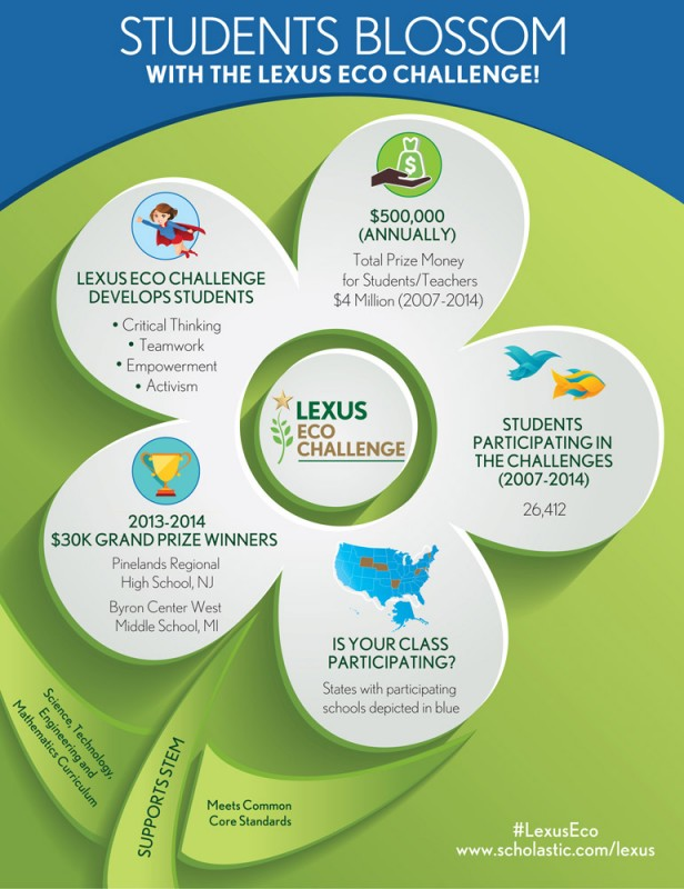 The Lexus Eco Challenge results are in!