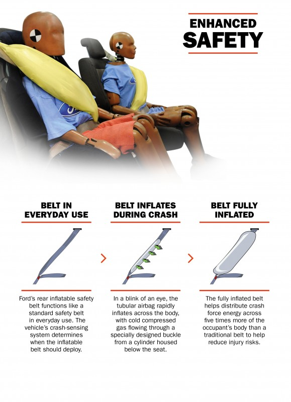 Inflatable safety belt