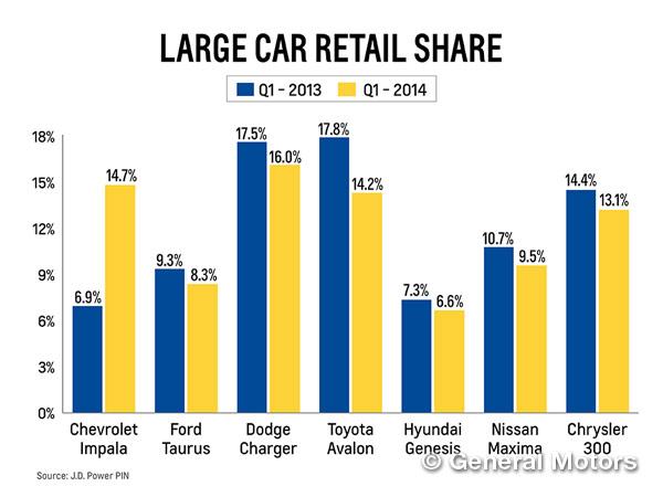 Impala Sales