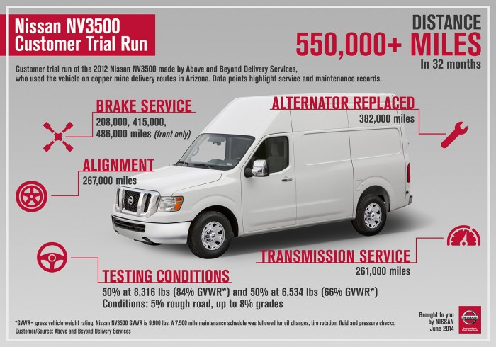 the on road performance of nissans new nv commercial vehicle line has inspired the best