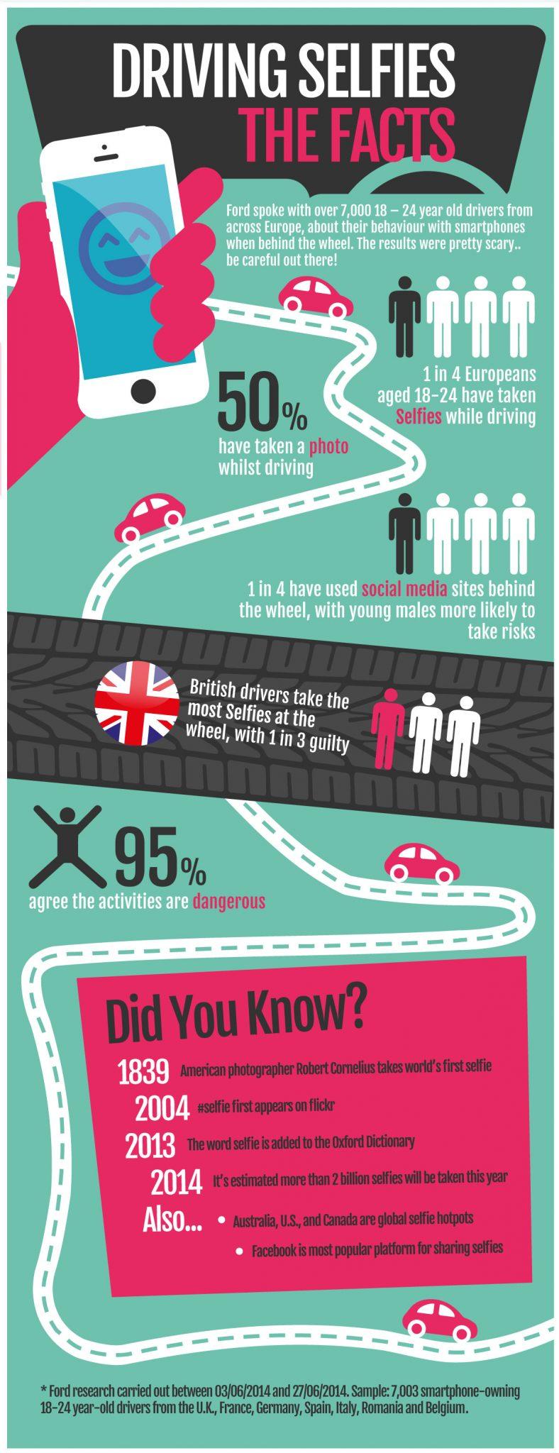 Selfie Infographic AB21 3 Jovens tiram selfies e navegam na net enquanto conduzem