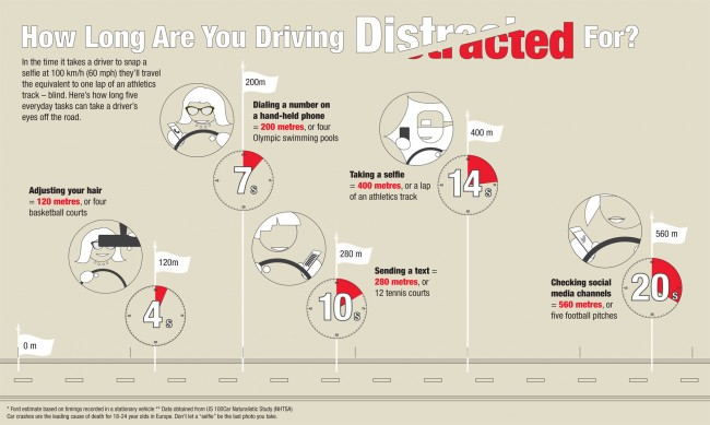 Ford Distracted Driving study infographic  Source: Ford (full-size .pdf)