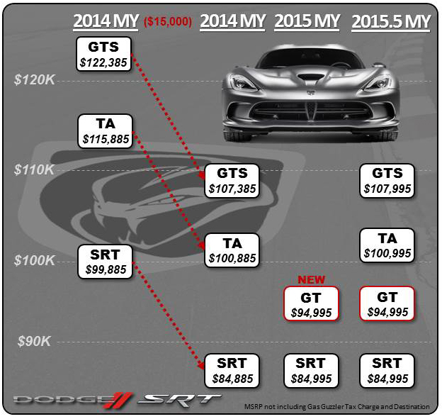 2015 Dodge Viper Pricing