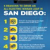 Top five reasons to drive ell-electric Nissan LEAF in San Diego