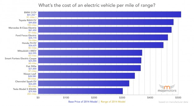 cost_per_mile_range_electric_vehicle