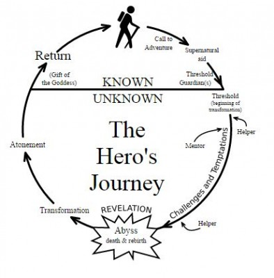 road trip analysis hero journey wikipedia