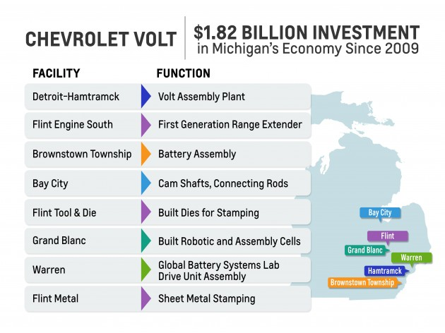 With the investment in the Warren Transmission Plant to build the Chevy Volt electric drive unit, GM has effectively invested $1.82 billion in vehicle electrification.