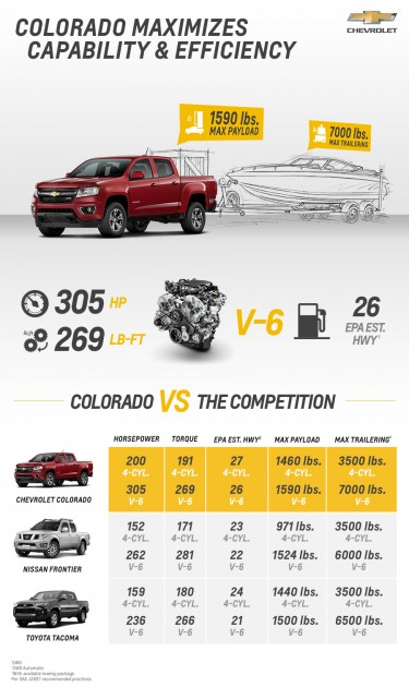 The 2015 Colorado against the Competition
