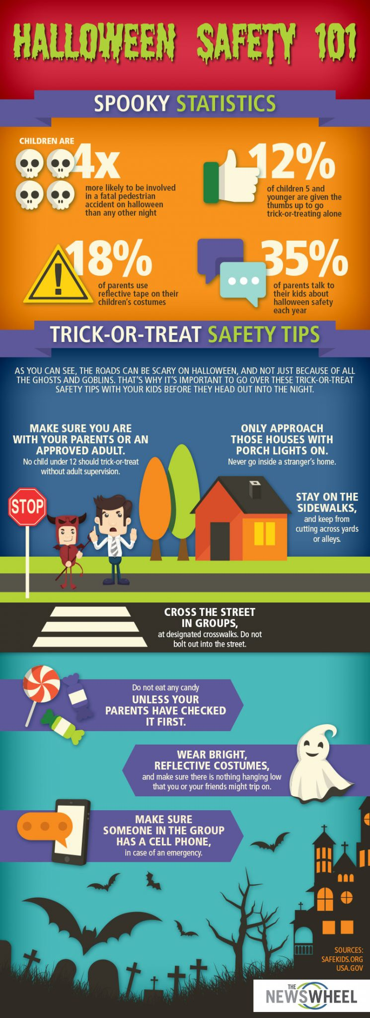 Halloween Safety Infographic | Trick-or-Treat Safety Inforgraphic