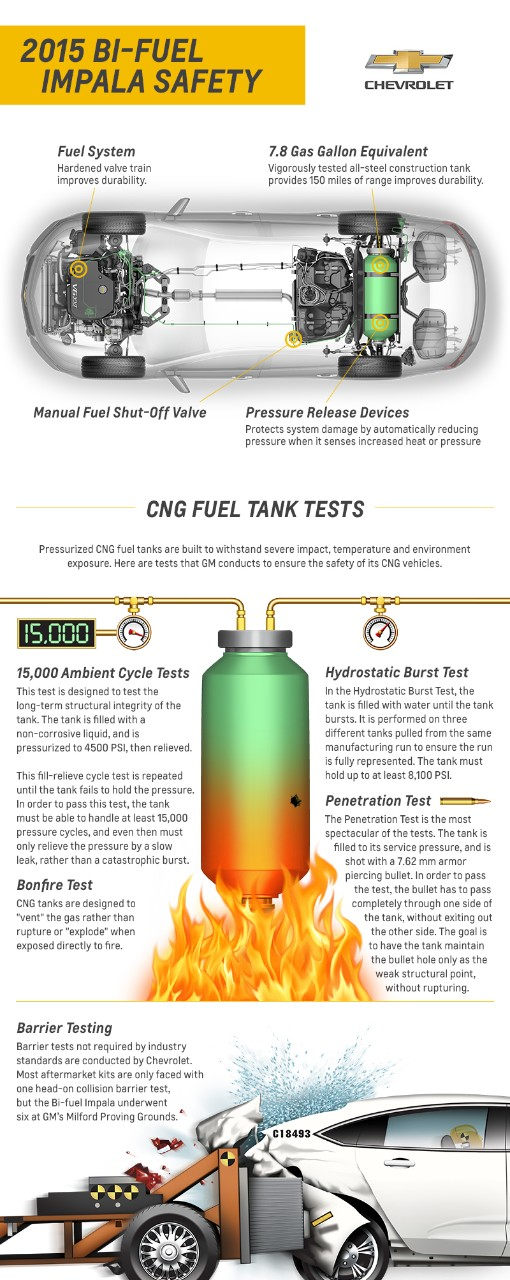 Bi-Fuel Impala's Gas Tank