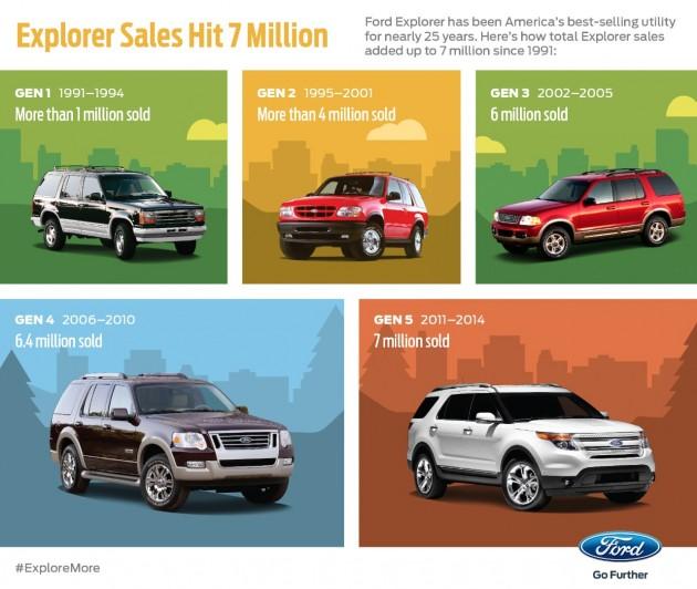 Seven Millionth Ford Explorer