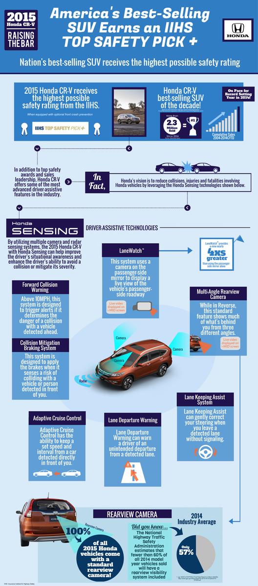 Honda CR-V a Top Safety Pick+
