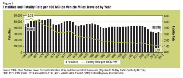 2013 Traffic Fatalities