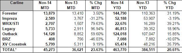 Subaru November Sales Set New Records for Brand