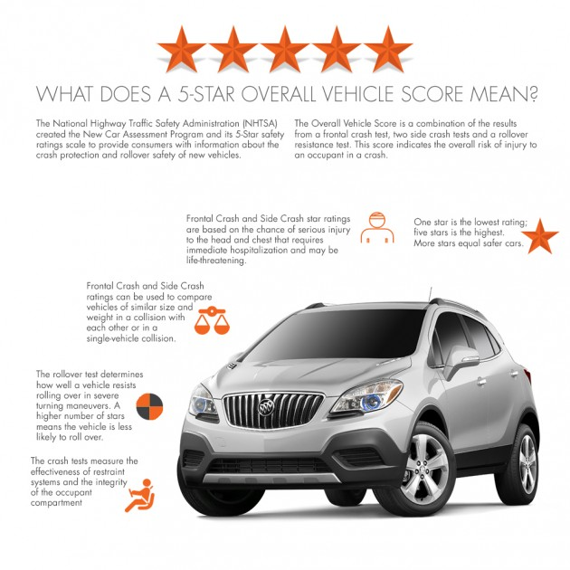 2015 Buick Encore Receives 5-Star Overall Safety Rating
