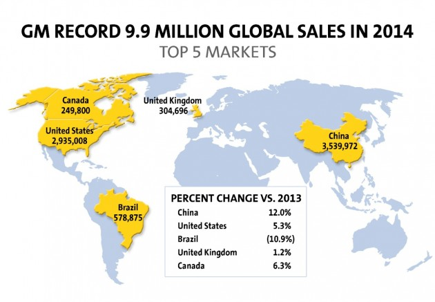 GM 2014 global sales | General Motors Almost Sold 10 Million Vehicles in 2014