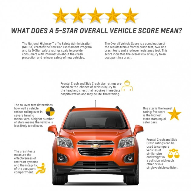 2015 Chevy Trax Awarded Five-Star Safety Rating