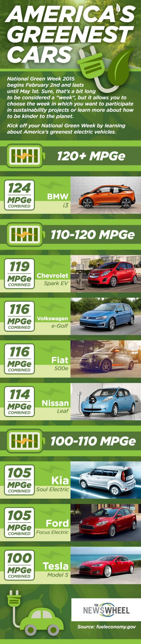 America's greenest cars infographic