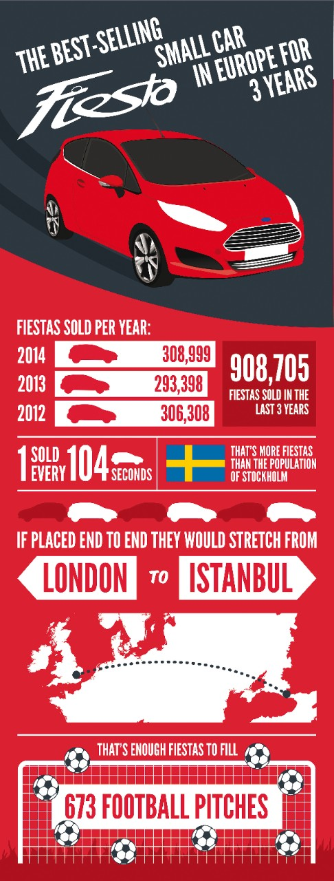 Ford Fiesta Infographic