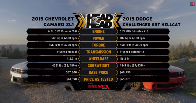 Chevy Camaro ZL1 vs Dodge Challenger Hellcat stats