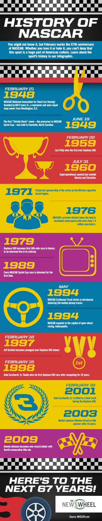 History of NASCAR infographic