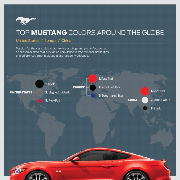 Most Popular Mustang Colors