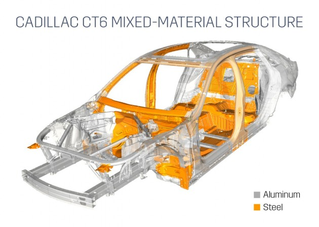 CT6 mixed material