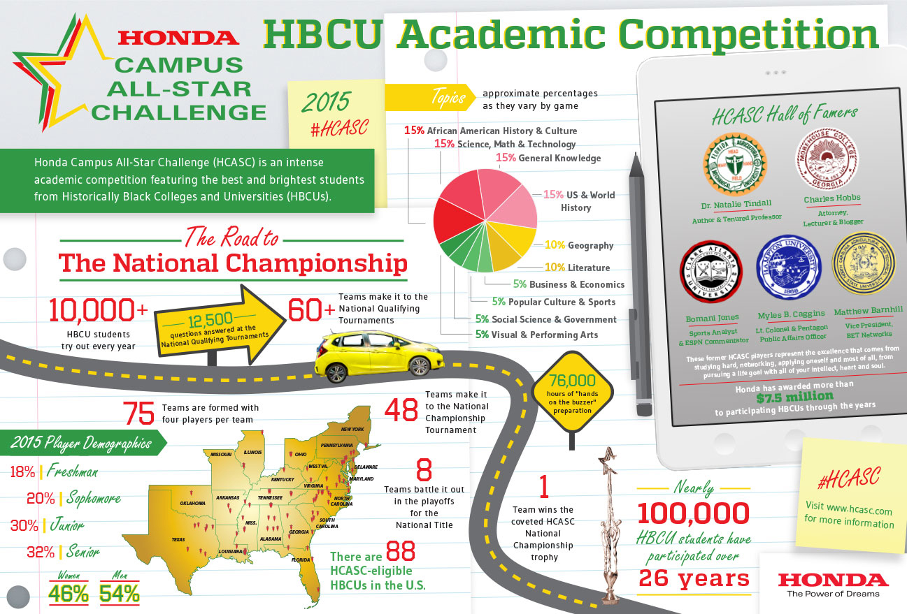 Honda Campus All-Star Challenge Infographic