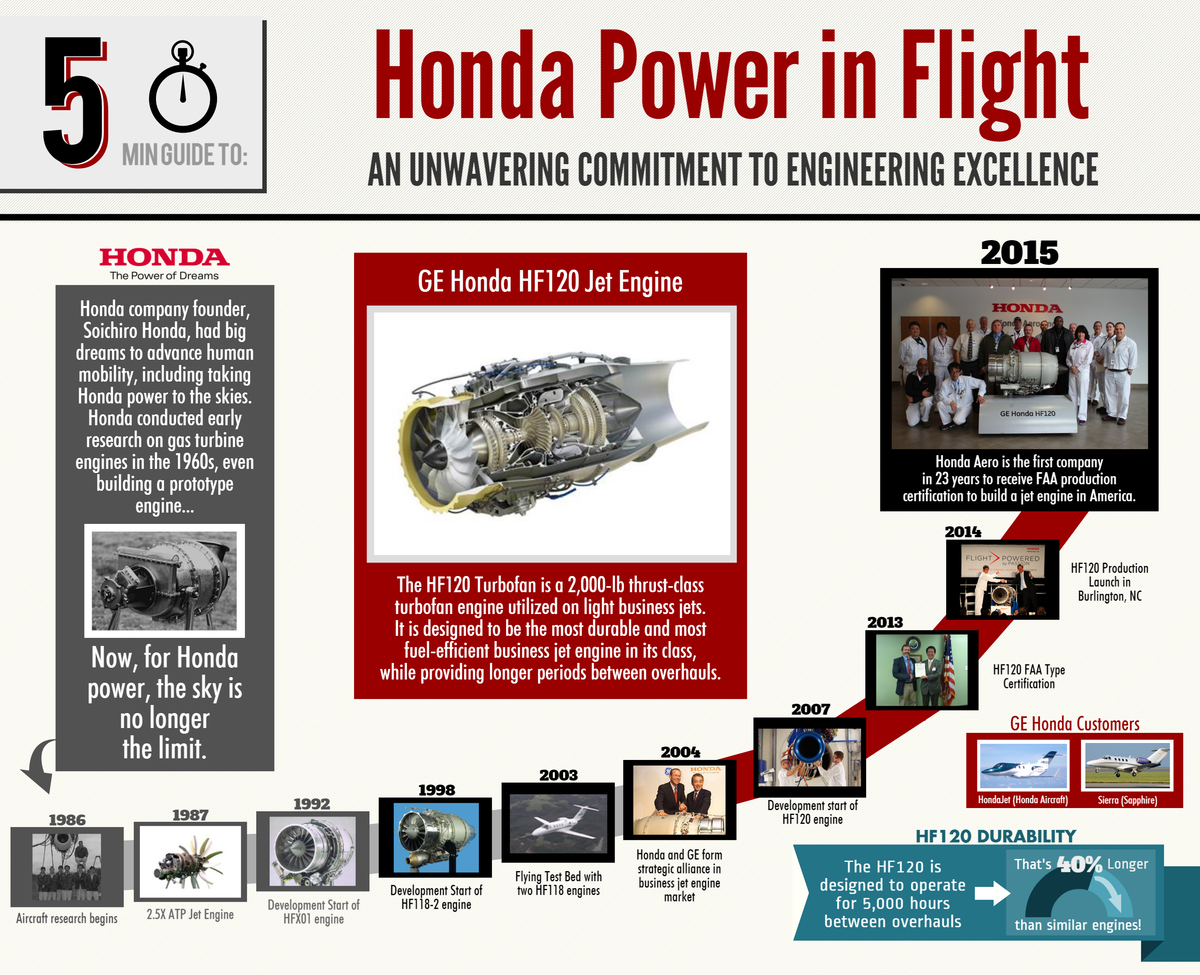 Honda Power in Flight