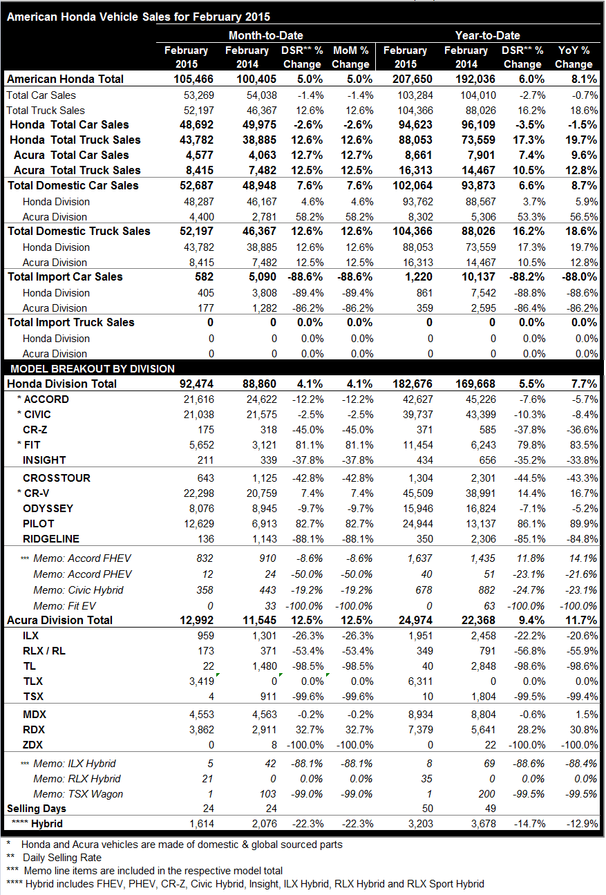 Honda and Acura February 2015 Sales
