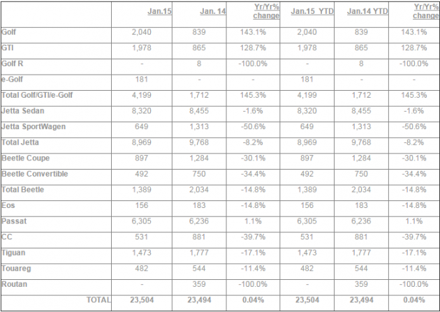 Volkswagen January 2015 sales figures