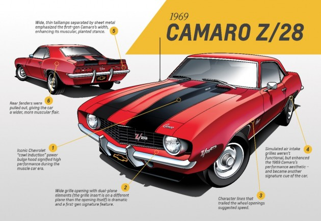 First Generation 1969 Camaro infographic