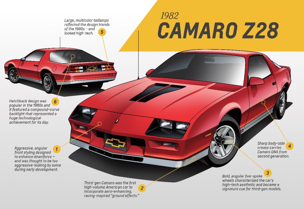 1982 Camaro Z28