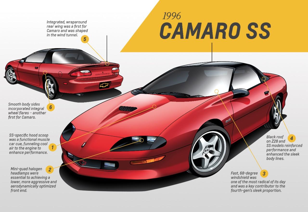 1996 Camaro SS