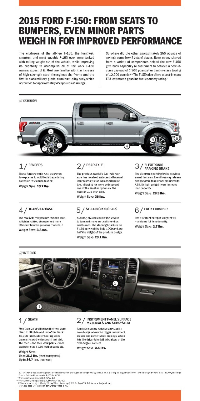 Ford F-150 lightweighting