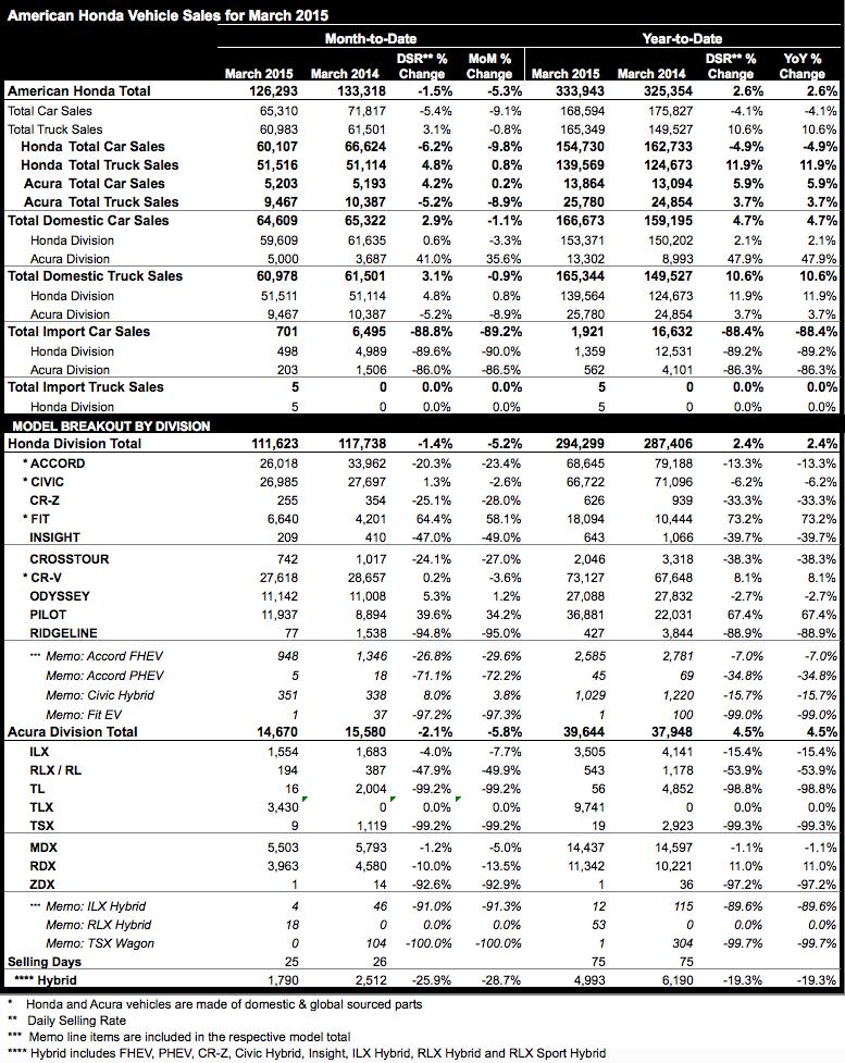 Acura March 2015 sales figures