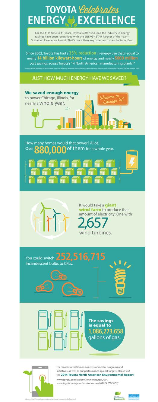 ENERGY STAR Inforgraphic